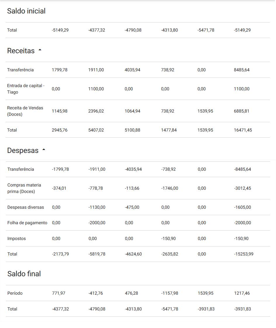 Financeiro - Fluxo de caixa - Detalhamento - Completo
